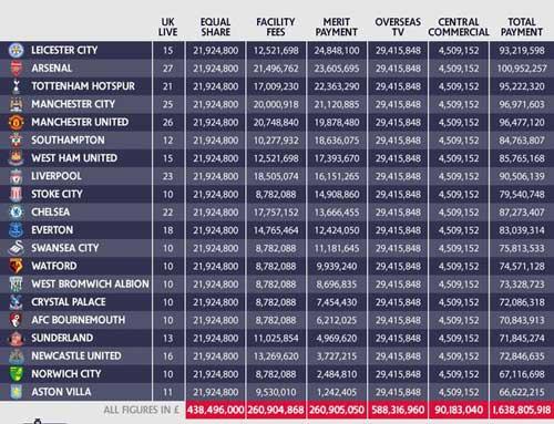 Vô địch NHA, Leicester được thưởng tiền ít hơn Arsenal - 2