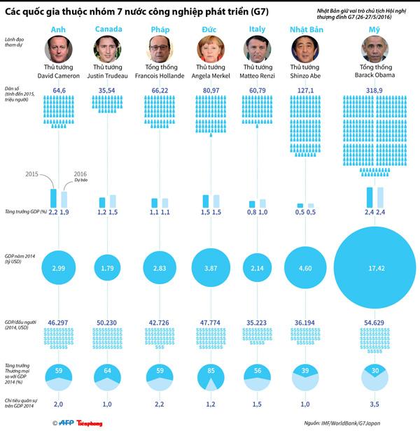 [ĐỒ HỌA] Tương quan sức mạnh kinh tế giữa các quốc gia G7 - 1