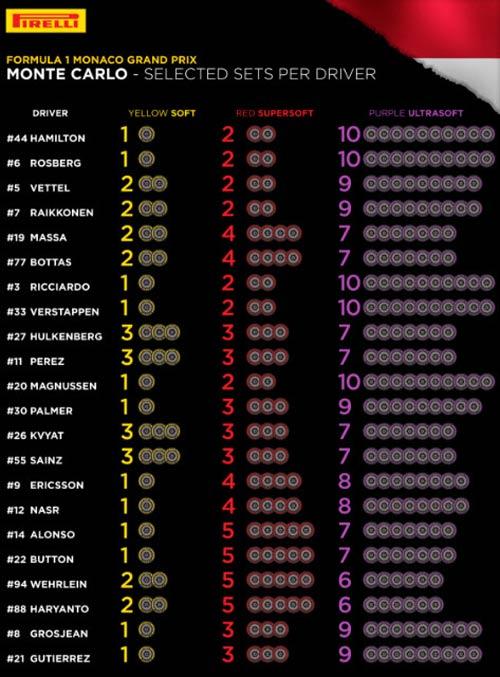 F1, Monaco GP 2016: Cuộc chiến khó lường - 3