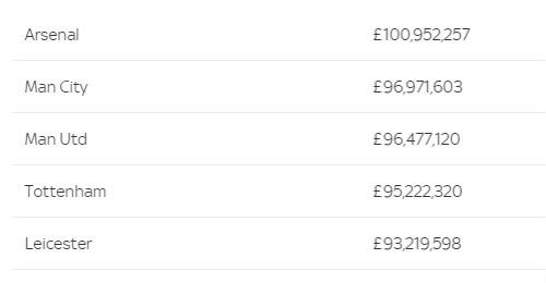 Góc nhìn: Arsenal đang khao khát được… tiêu tiền - 2