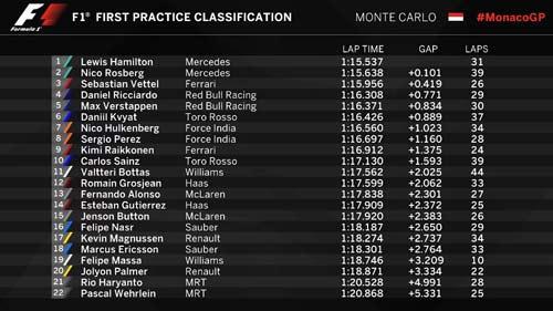 F1, đua thử Monaco GP 2016: Lại có sốc - 1