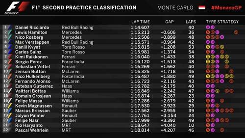 F1, đua thử Monaco GP 2016: Lại có sốc - 2