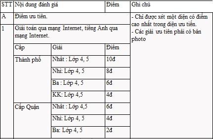 """Hà Nội: """"Tiêu chuẩn cao"""" mới vào được lớp 6 trường Lương Thế Vinh - 1"""