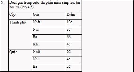 """Hà Nội: """"Tiêu chuẩn cao"""" mới vào được lớp 6 trường Lương Thế Vinh - 2"""