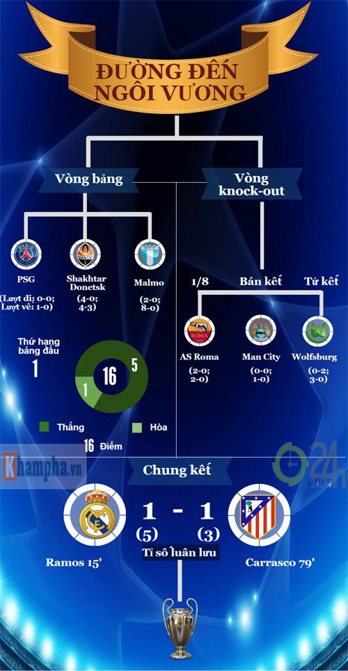"""Real: Thủ lĩnh CR7 & hành trình vĩ đại tìm """"Undecima"""" (Infographic) - 4"""