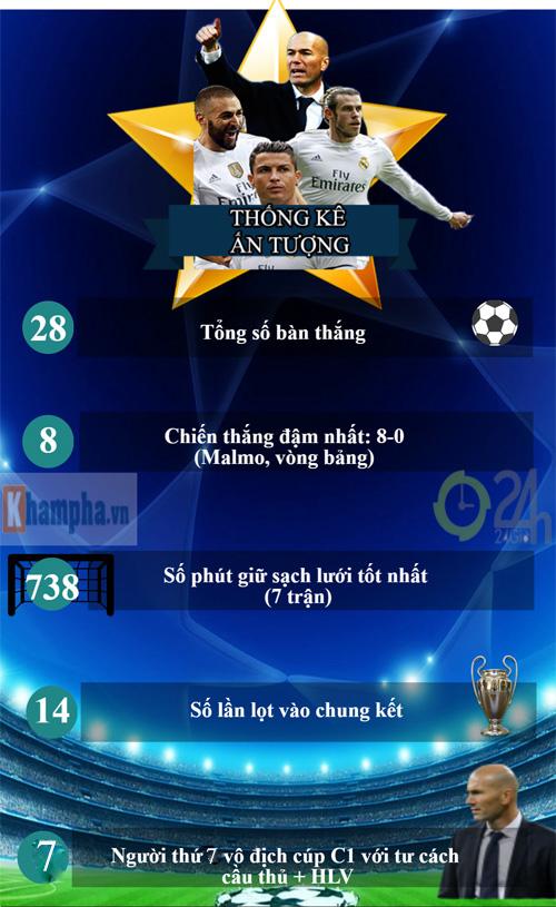 """Real: Thủ lĩnh CR7 & hành trình vĩ đại tìm """"Undecima"""" (Infographic) - 8"""