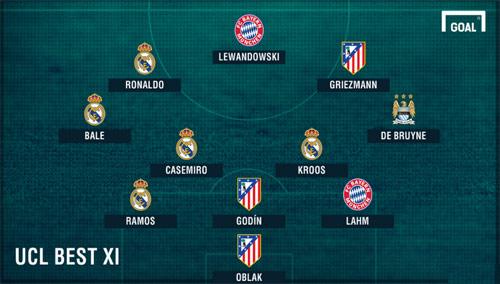 Đội hình tiêu biểu cúp C1: Madrid áp đảo, Barca vắng bóng - 4