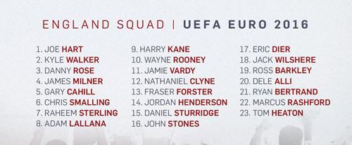 Chốt đội hình Euro 2016 - 1