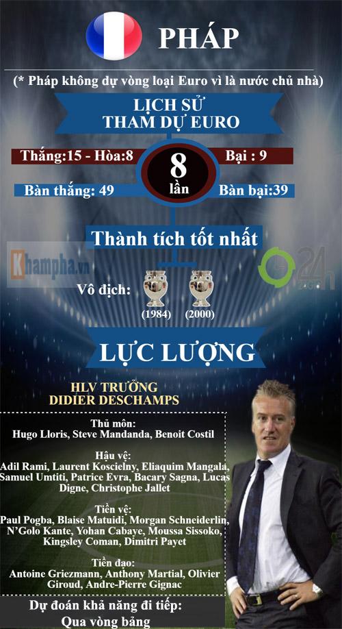 bảng A vòng chung kết Euro - 2
