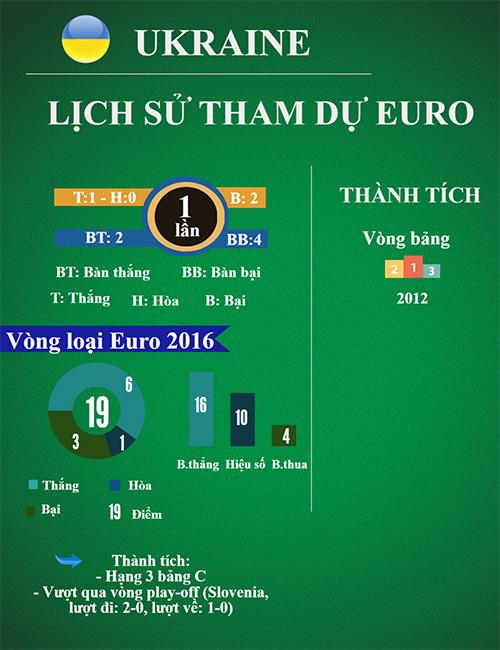"""(Infographic) Tổng quan Euro - Bảng C: Uy lực """"xe tăng"""" Đức - 9"""