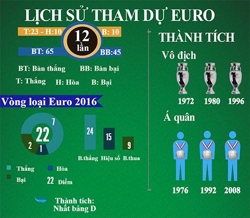 """(Infographic) Tổng quan Euro - Bảng C: Uy lực """"xe tăng"""" Đức - 3"""