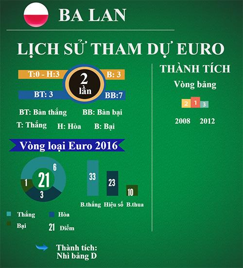"""(Infographic) Tổng quan Euro - Bảng C: Uy lực """"xe tăng"""" Đức - 6"""