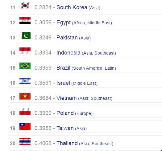 Việt Nam lọt top 20 nền quân sự mạnh nhất thế giới - 2