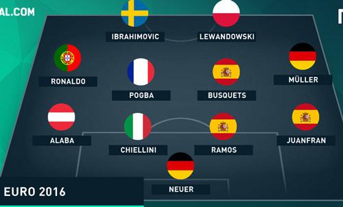 Đọ đội hình Copa – Euro: Messi, Suarez đấu CR7, Ibra - 2