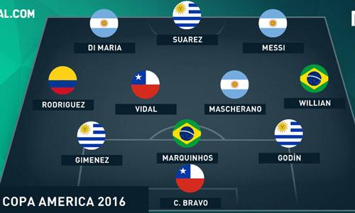Đọ đội hình Copa – Euro: Messi, Suarez đấu CR7, Ibra - 1