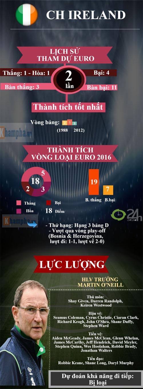 "(Infographic) Euro 2016 - Bảng E: Hồi hộp bảng ""tử thần"" - 5"