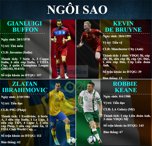 "(Infographic) Euro 2016 - Bảng E: Hồi hộp bảng ""tử thần"" - 6"