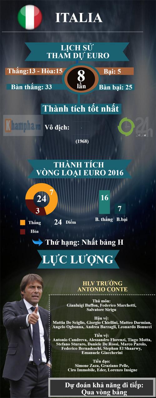 "(Infographic) Euro 2016 - Bảng E: Hồi hộp bảng ""tử thần"" - 2"