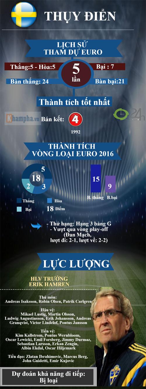 "(Infographic) Euro 2016 - Bảng E: Hồi hộp bảng ""tử thần"" - 4"