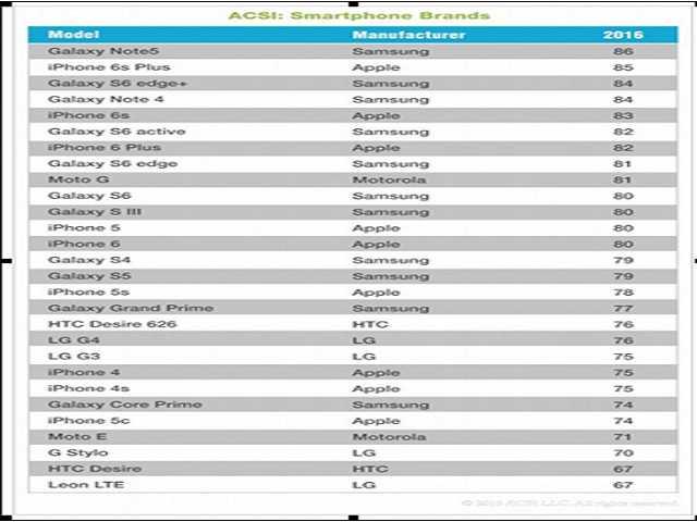 Galaxy Note 5 vượt mặt iPhone 6s Plus tại Mỹ - 1
