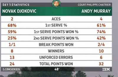 Chi tiết Djokovic - Murray: Lần đầu ngọt ngào (KT) - 8