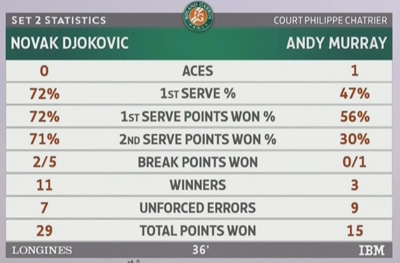 Chi tiết Djokovic - Murray: Lần đầu ngọt ngào (KT) - 13
