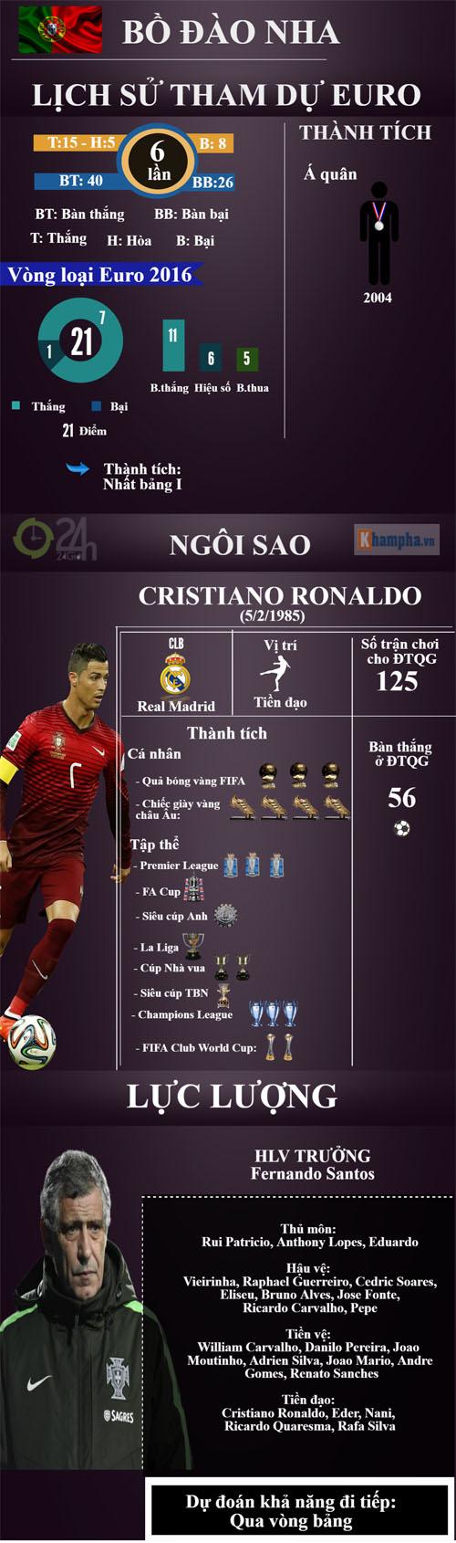 (Infographic) Euro 2016 - Bảng F: Ronaldo & lần cuối ngọt ngào - 2