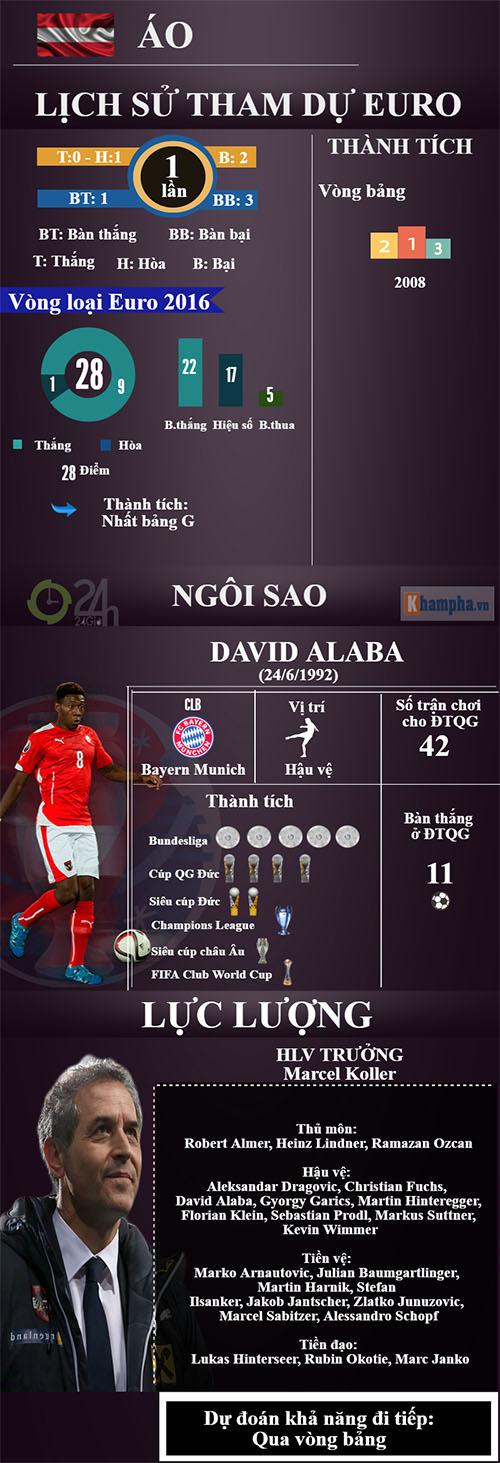 (Infographic) Euro 2016 - Bảng F: Ronaldo & lần cuối ngọt ngào - 6
