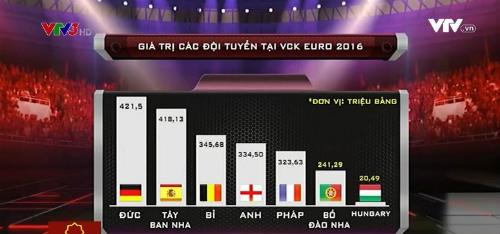 Đội hình đắt nhất Euro 2016: Đức số 1, Anh sau Bỉ - 1