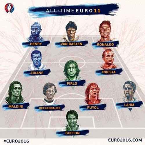"""""""Dream team"""" Euro: Ronaldo sánh vai huyền thoại - 1"""