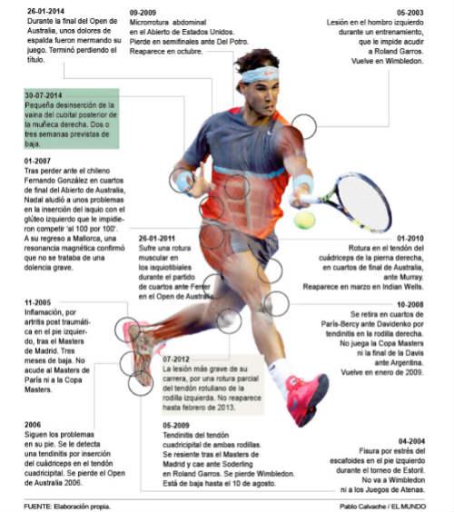 Nadal chính thức lỡ hẹn Wimbledon 2016 - 2