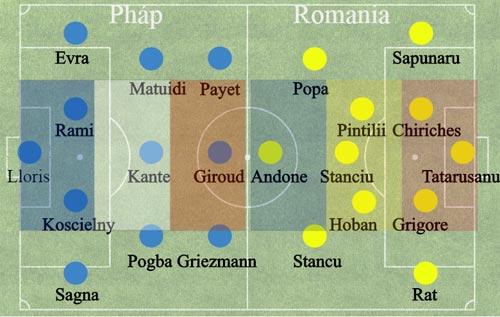 Pháp – Romania: Công cường đấu thủ mạnh - 3
