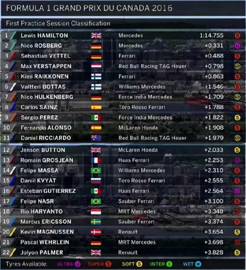 F1, đua thử Canadian GP: Hamilton độc chiếm ngôi đầu - 1
