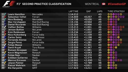 F1, đua thử Canadian GP: Hamilton độc chiếm ngôi đầu - 2
