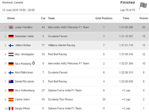 F1 – Canadian GP: Hamilton tìm lại bản năng - 2