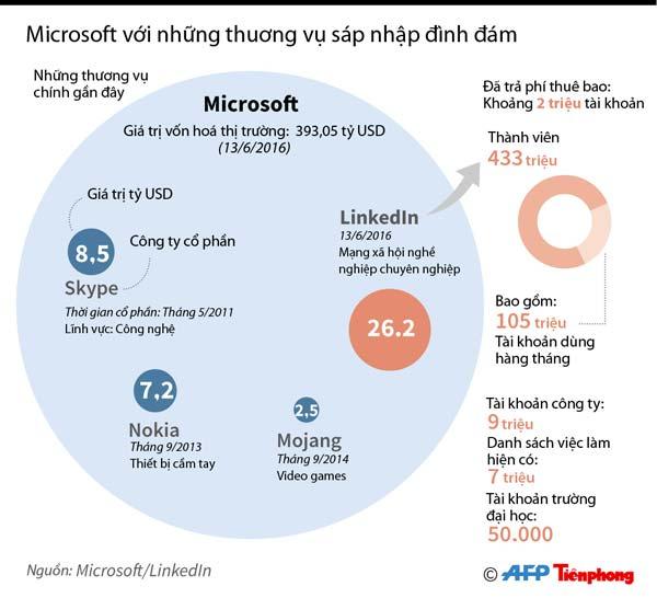[ĐỒ HỌA] Những thương vụ M&A đình đám của Microsoft - 1