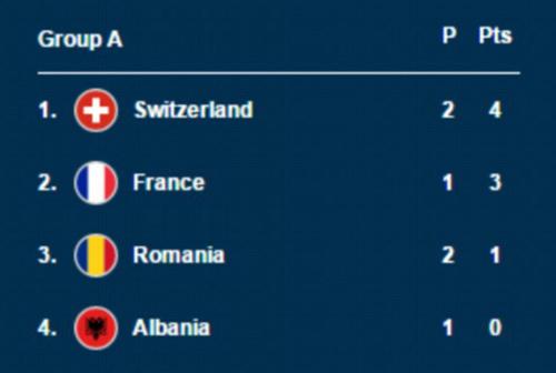 Chi tiết Pháp – Albania: Payet lại ấn định tỉ số (KT) - 15