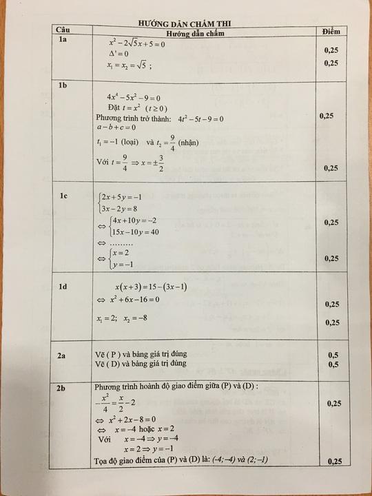 TP HCM công bố đáp án đề thi tuyển sinh lớp 10 - 4