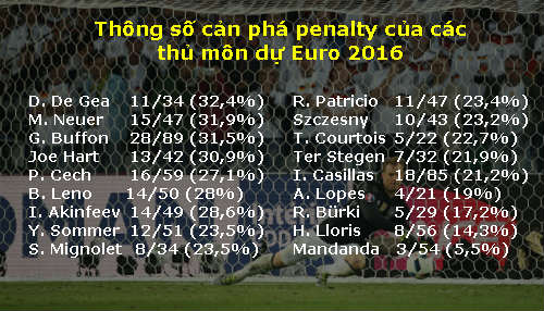 Neuer, De Gea, Buffon: Ai bắt penalty tốt nhất - 2