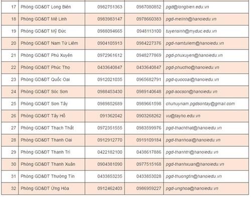 Ngày đầu tuyển sinh trực tuyến vào lớp 1: Nhiều trường trắng hồ sơ - 2