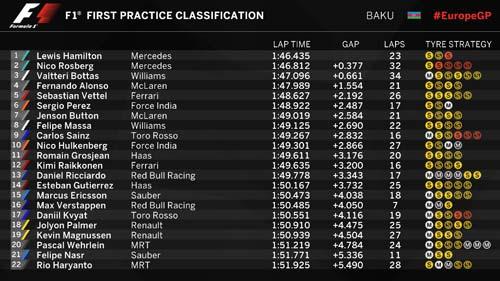 F1, Chạy thử Azerbaijan GP: Bỡ ngỡ lần đầu tiên - 1