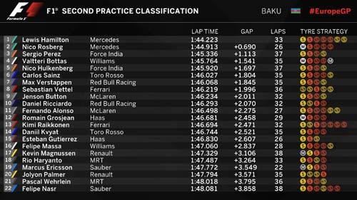 F1, Chạy thử Azerbaijan GP: Bỡ ngỡ lần đầu tiên - 2