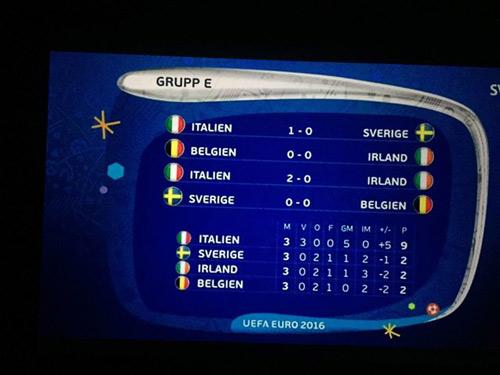 Sút 0 lần trúng đích, Thụy Điển vẫn có thể qua vòng bảng - 2