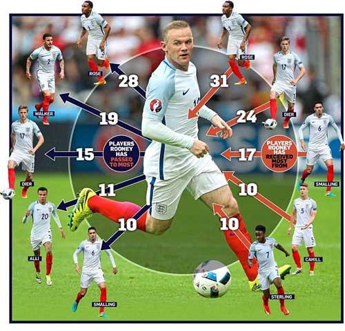 """ĐT Anh: Đá tiền vệ, Rooney mới xứng là """"Vua sư tử"""" - 2"""