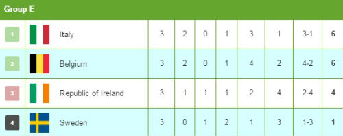 Thụy Điển - Bỉ: Siêu phẩm định đoạt cuộc chơi - 2