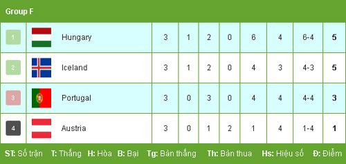 """Hungary - Bồ Đào Nha: 6 bàn thắng """"nghẹt thở"""" không ngờ - 3"""