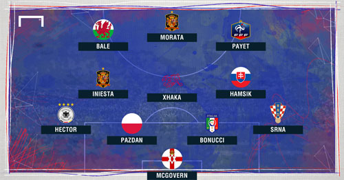 Dream Team vòng bảng Euro: Bale đánh bật Ronaldo - 2
