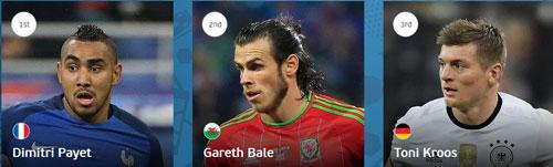 Dream Team vòng bảng Euro: Bale đánh bật Ronaldo - 3