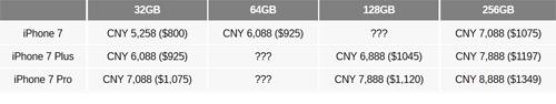 iPhone 7 tăng dung lượng bộ nhớ, giữ nguyên giá - 2