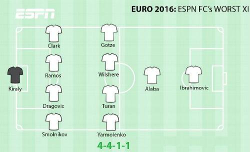 Tin nhanh EURO 24/6: Bale hay nhất vòng bảng Euro - 1